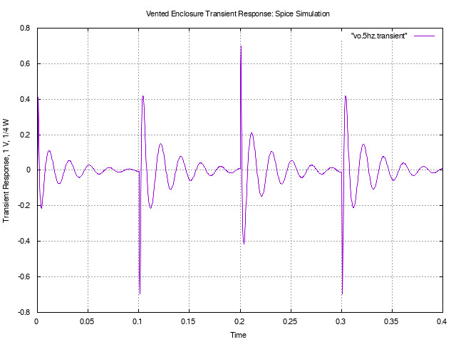 vented-5hz.transient.jpg