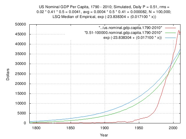 us.simulated.nominal.gdp.capita.jpg