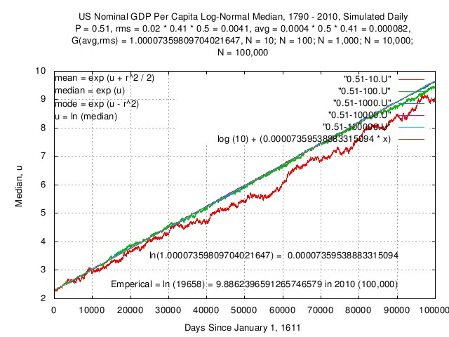 us.simulated.nominal.gdp.capita.median.jpg