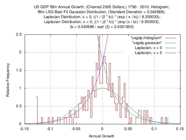 usgdp-distribution.jpg