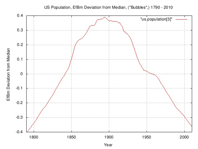 uspopulation-deviation.jpg