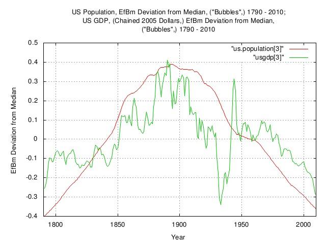 uspopulation-usgdp-deviation.jpg