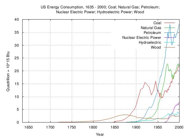 us.energy.consumption.jpg