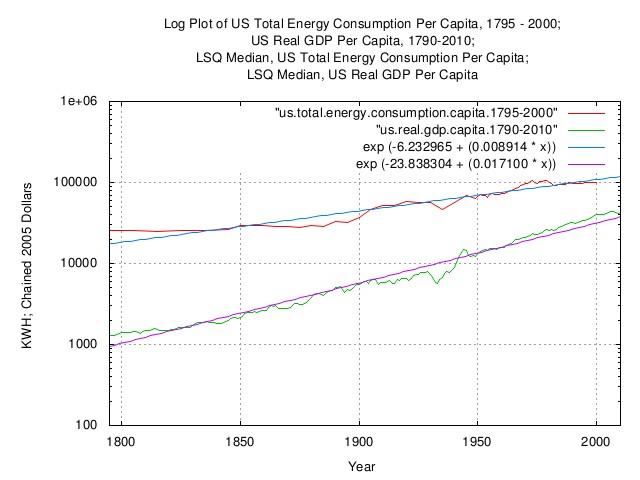 us.total.energy.consumption.gdp.capita.jpg