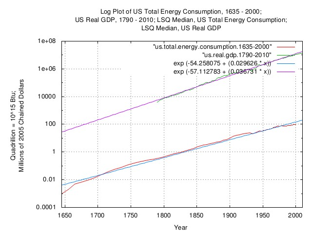 us.total.energy.consumption.gdp.jpg