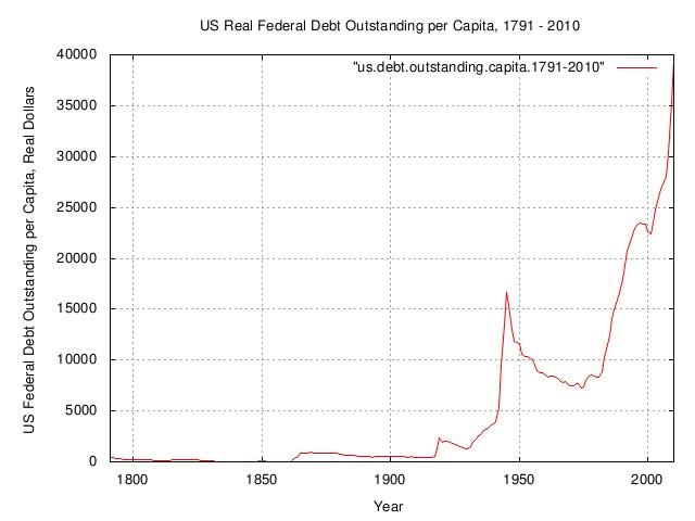 real.debt.capita.jpg