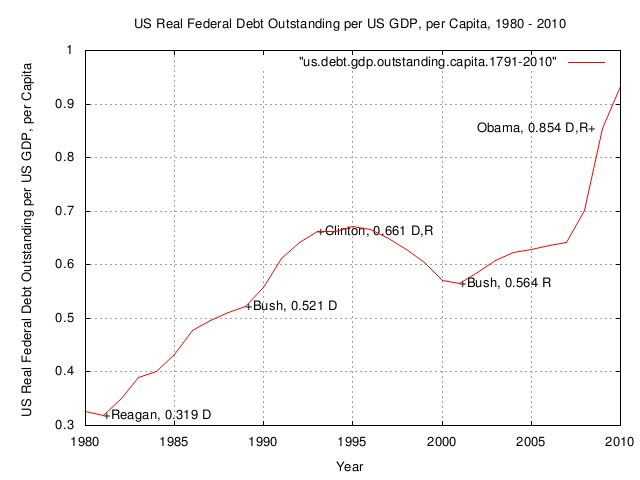 real.debt.gdp.capita.presidents.jpg