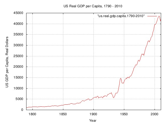 real.gdp.capita.jpg