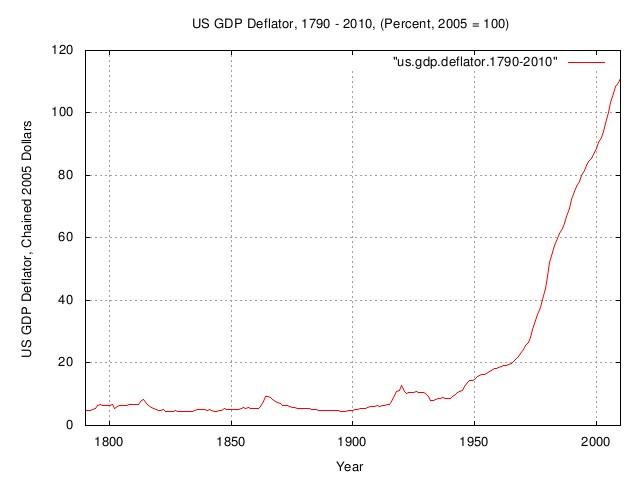 us.gdp.deflator.jpg