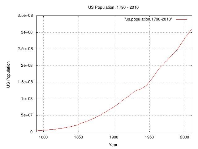 us.population.jpg