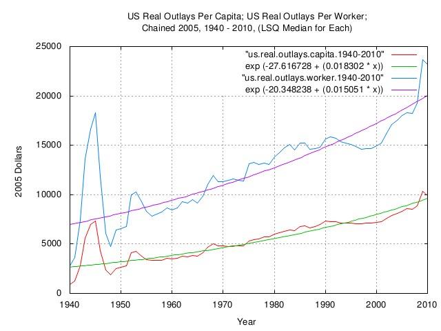 outlays.capita.jpg
