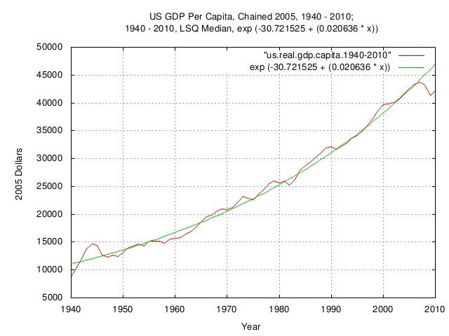 us.gdp.capita.1940.jpg