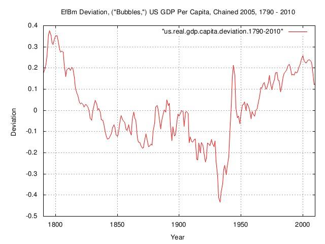 us.gdp.capita.deviation.jpg