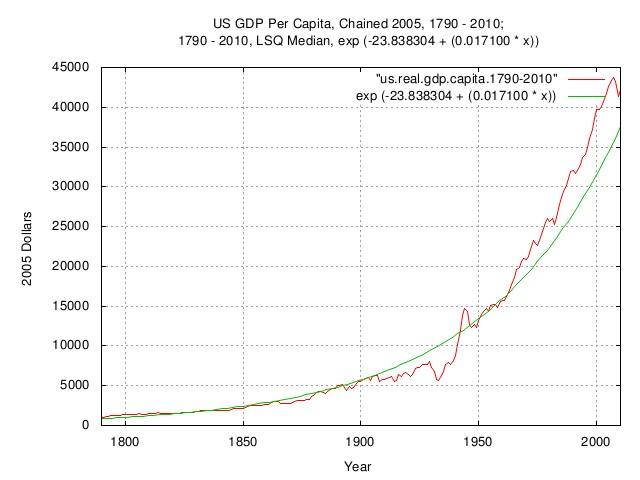 us.gdp.capita.jpg