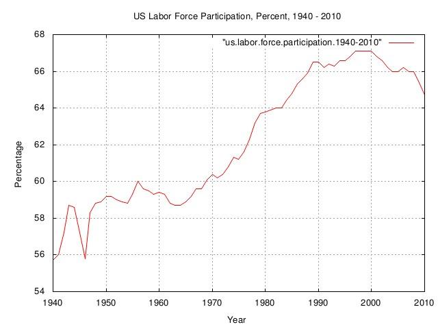 us.labor.participation.1940.jpg