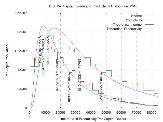 us.productivity.distribution.jpg
