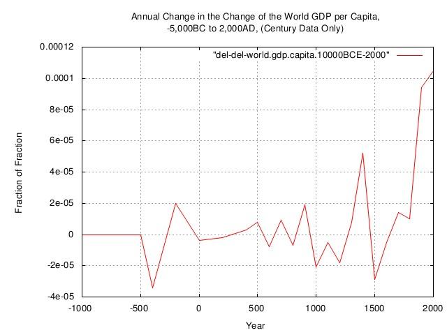 del-del-world.gdp.capita.jpg