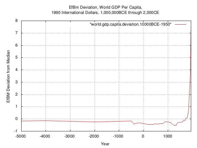 world.gdp.capita.deviation.jpg