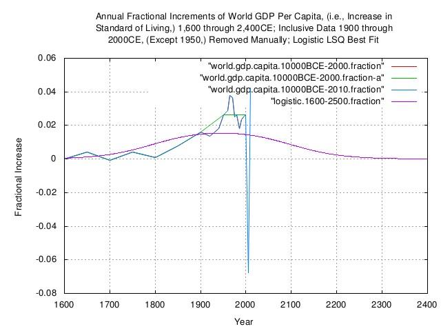 world.gdp.capita.increments.jpg