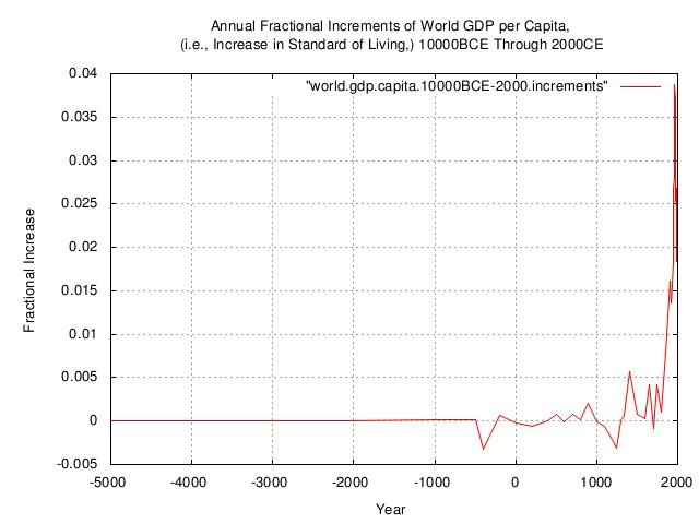world.gdp.capita.increments1.jpg
