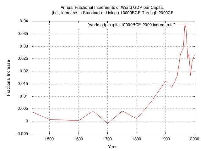 world.gdp.capita.increments2.jpg