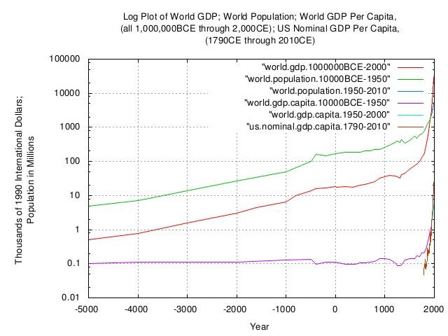 world.gdp.capita.log1.jpg