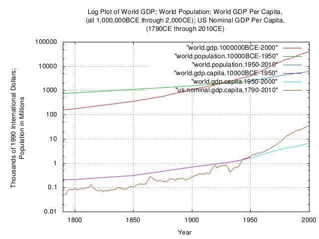 world.gdp.capita.log2.jpg