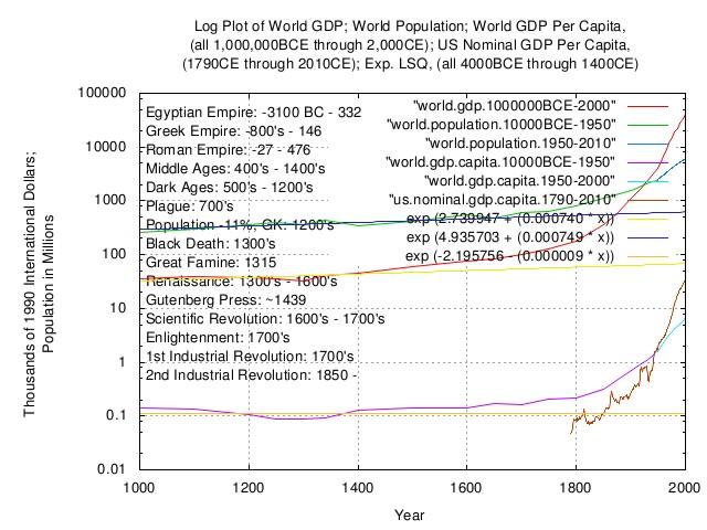 world.gdp.capita.log4.jpg