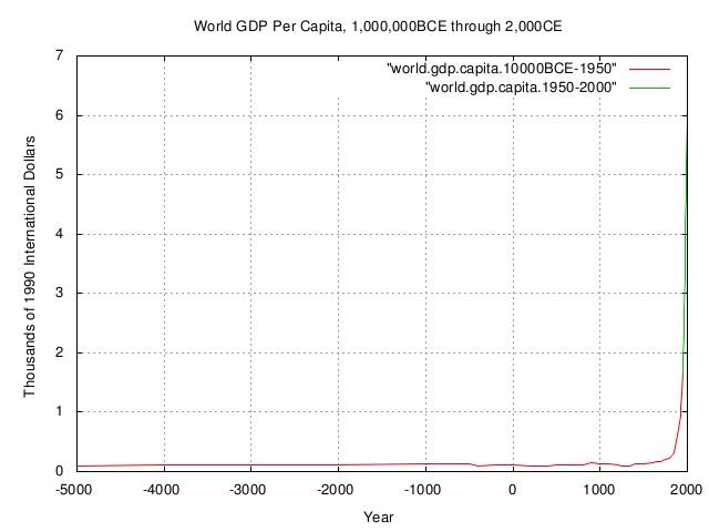 world.gdp.capita1.jpg
