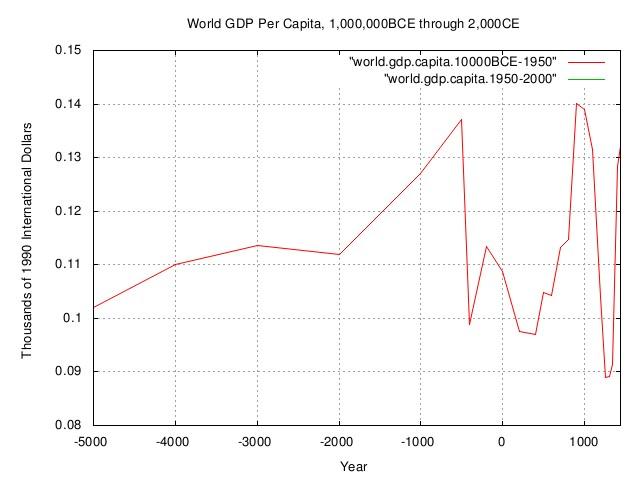 world.gdp.capita2.jpg