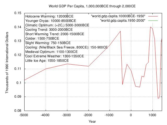 world.gdp.capita3.jpg