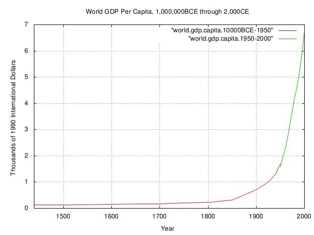 world.gdp.capita4.jpg