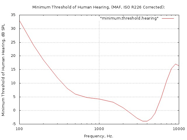 minimum.threshold.hearing.jpg